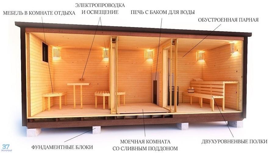 Недорогая мобильная каркасная баня Жилстрой 37